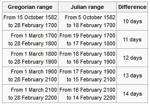 Gregorian calendar mistake